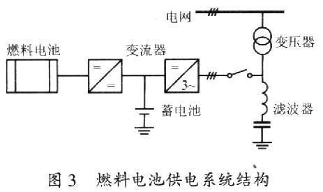 燃料电池发电系统的结构