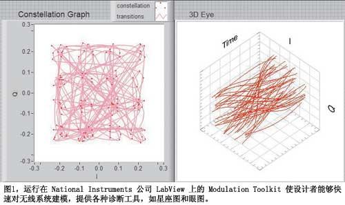 图1运行在NationalInstruments公司LabView上的ModulationToolkit使设计者能够快速对无线系统建模提供各种诊断工具如星座图和眼图
