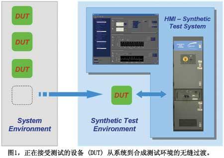 图1正在接受测试的设备从系统到合成测试环境的无缝过渡