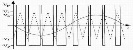 PDM信号与PWM信号