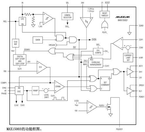 MAX15003的功能框图