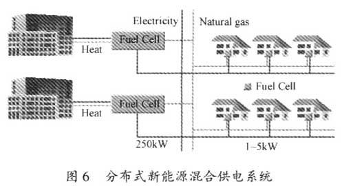 由混合发电装置构成的分布式电力系统