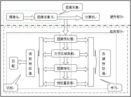 识别系统的工作流程