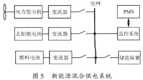 混合发电系统结构