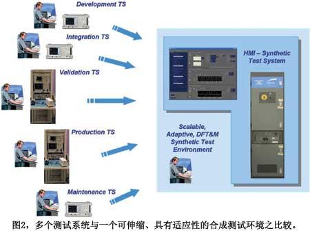 图2多个测试系统与一个可伸缩具有适应性的合成测试环境之比较