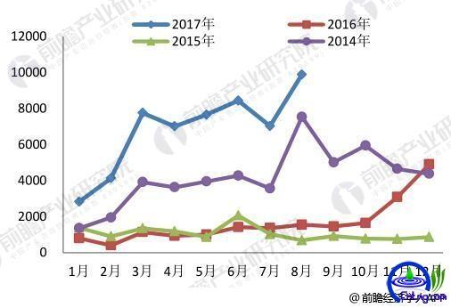LNG行业发展分析 2018年产量略有下降