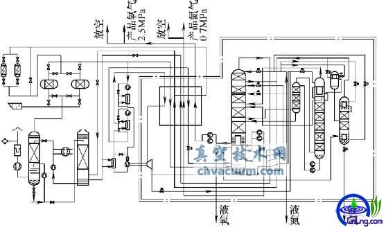 45 200 m3/h空分设备工艺流程简图