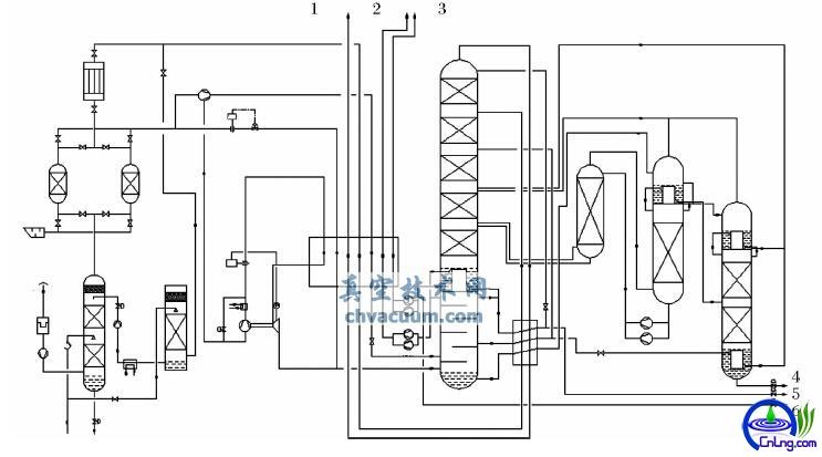 空分装置制氩流程图