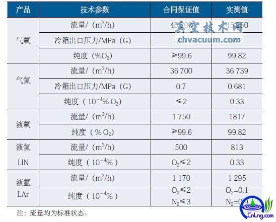 45 200 m³/h空分设备48h考核验收性能指标表