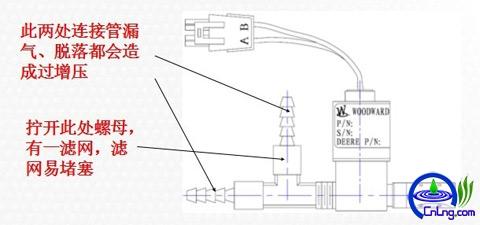 图22:LNG发动机专用涡轮增压器废气控制阀常见故障部位