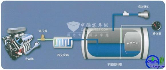 图1:LNG车辆部件系统图