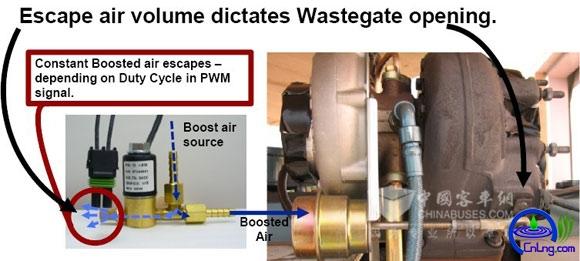 图18:LNG发动机专用涡轮增压器外部及废气控制阀