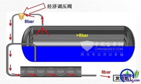 图7:常州查特LNG气瓶经济调压阀工作示意图