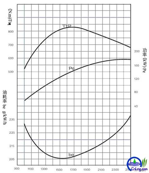 表5:WP6.240柴油机外特性曲线