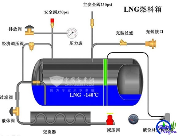 图2:LNG气瓶结构示意图
