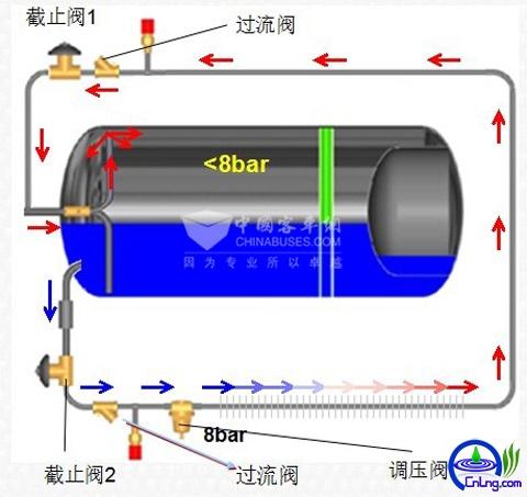 图3:LNG气瓶自增压系统工作原理示意图