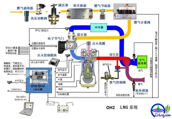图13:LNG发动机系统工作原理图解