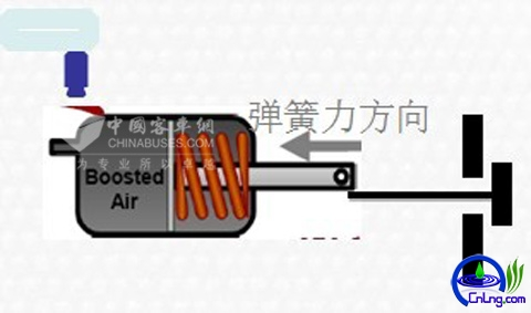 图20:LNG发动机专用涡轮增压器废气控制阀图