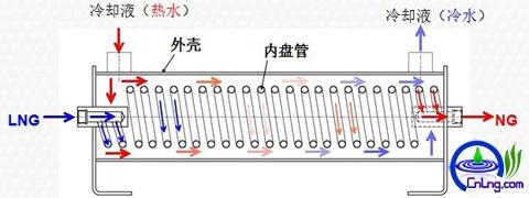 图9:LNG汽化器工作原理