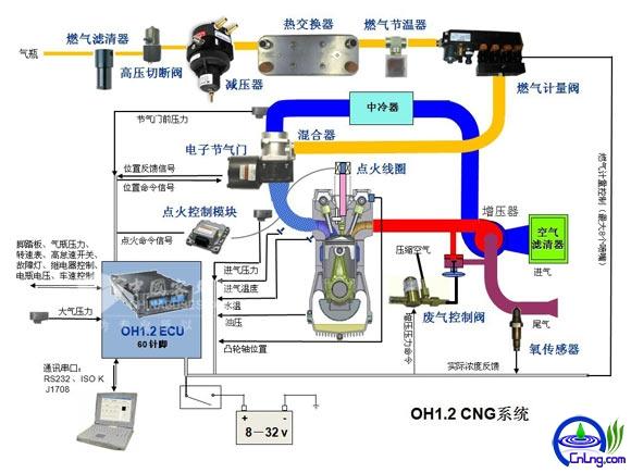 图15:CNG发动机系统工作原理图解