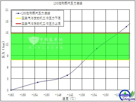 表3:LNG饱和蒸汽压和发动机工作的关系