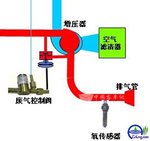 图19:LNG发动机专用涡轮增压器增压压力示意图