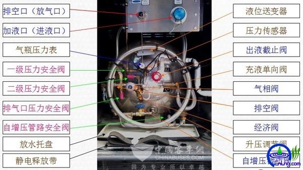 图5:常州查特LNG气瓶外部结构示意图