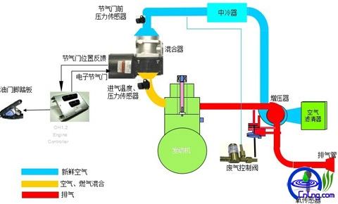 图29:LNG发动机WOODWARD--OH2空气控制系统图