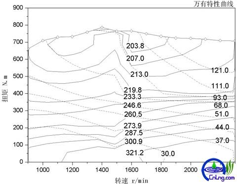 表6:WP6NG240气体机外特性曲线